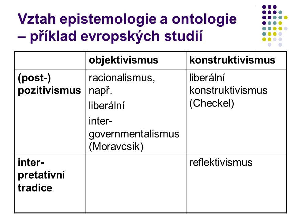 Vztah epistemologie a ontologie – příklad evropských studií objektivismuskonstruktivismus (post-) pozitivismus racionalismus, např.