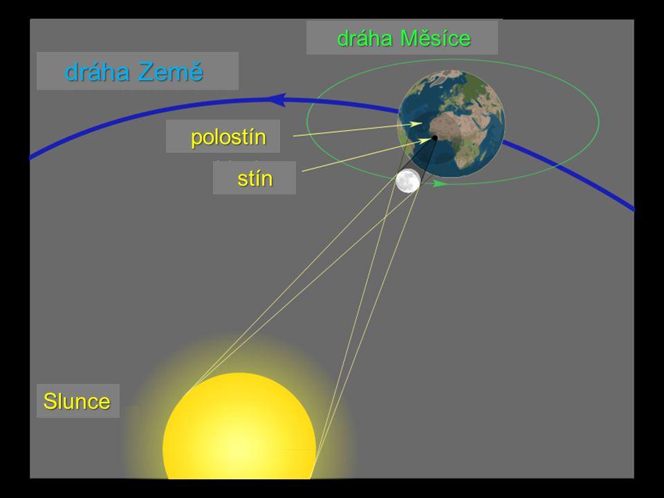 dráha Země dráha Země dráha Měsíce dráha Měsíce Slunce stín stín polostín polostín