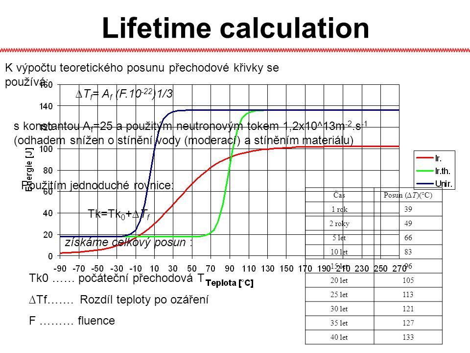 Lifetime calculation ∆T f = A f (F.10 -22 )1/3 s konstantou A f =25 a použitým neutronovým tokem 1,2x10^13m -2.s -1 (odhadem snížen o stínění vody (moderací) a stíněním materiálu) K výpočtu teoretického posunu přechodové křivky se používá: Použitím jednoduché rovnice: Tk=Tk 0 +∆T f získáme celkový posun : Tk0 …… počáteční přechodová T ∆Tf…….