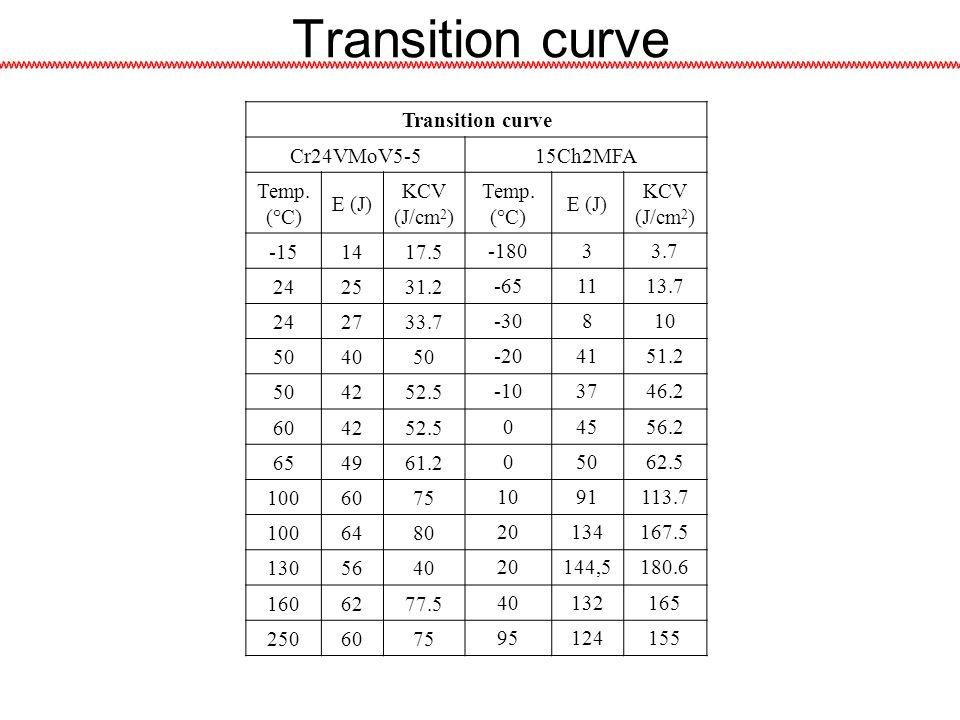 Transition curve Cr24VMoV5-515Ch2MFA Temp.(°C) E (J) KCV (J/cm 2 ) Temp.