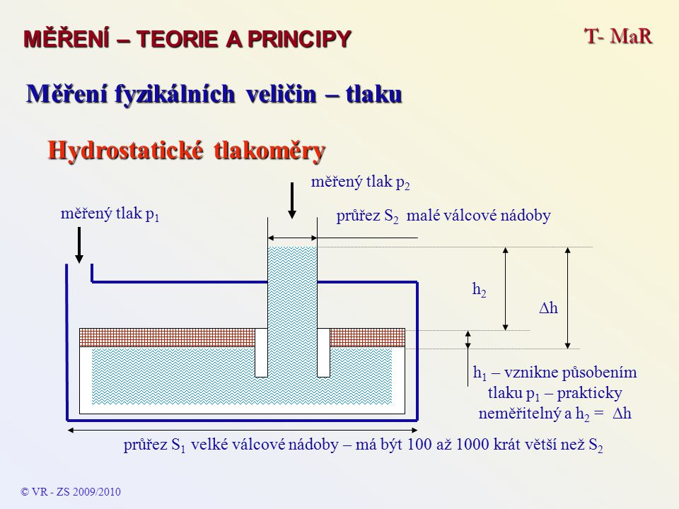 T- MaR MĚŘENÍ – TEORIE A PRINCIPY © VR - ZS 2009/2010 Měření fyzikálních veličin – tlaku Hydrostatické tlakoměry měřený tlak p 1 průřez S 1 velké válcové nádoby – má být 100 až 1000 krát větší než S 2 měřený tlak p 2 průřez S 2 malé válcové nádoby h 1 – vznikne působením tlaku p 1 – prakticky neměřitelný a h 2 = ∆h ∆h h2h2