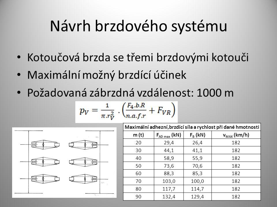 Maximální tlak v BV m (t)p MAX (kPa) 2094,98 25114,60 30134,22 35153,84 40173,47 45193,09 50212,71 55232,33 60251,96 65271,58 70291,20 75310,82 80330,45 85350,07 90369,69 Minimální zábrzdná vzdálenost při maximálním tlaku v BV m (t)2030405060708090 v (km/h) 100 299,7300,4300,8301,1301,2301,3301,4301,7 110 362,6363,5364,0364,3364,5364,6364,7365,0 120 431,5432,6433,2433,5433,8433,9434,0434,4 130 506,4507,7508,4508,8509,1509,3509,4509,8 140 587,3588,9589,6590,1590,4590,6590,8591,2 150 674,2676,0676,9677,4677,7678,0678,2678,7 160 767,1769,1770,1770,7771,1771,4771,6772,2 170 866,0868,3869,4870,1870,5870,8871,1871,8 175 917,7920,1921,3922,0922,5922,8923,1923,8 180 970,9973,4974,7975,4976,0976,3976,6976,8