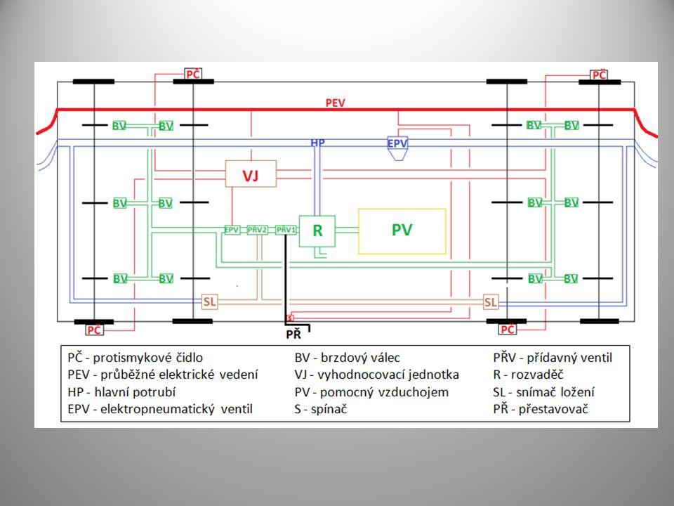Konstrukce podvozku Sekundární vypružení Podélné tlumení Zvýšení mohutnosti rámu Užití šikmo umístěným pryžových bloků