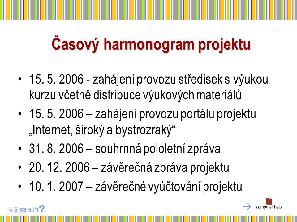 Časový harmonogram projektu 15. 5.