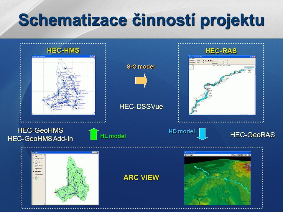 Jaroslav Poláček Jaroslav Poláček VŠB-TUO GIS VŠB-TUO GIS Schematizace činností projektu HD model HL model S-O model HEC-HMS HEC-RAS ARC VIEW HEC-GeoRAS HEC-GeoHMS HEC-GeoHMS Add-In HEC-DSSVue