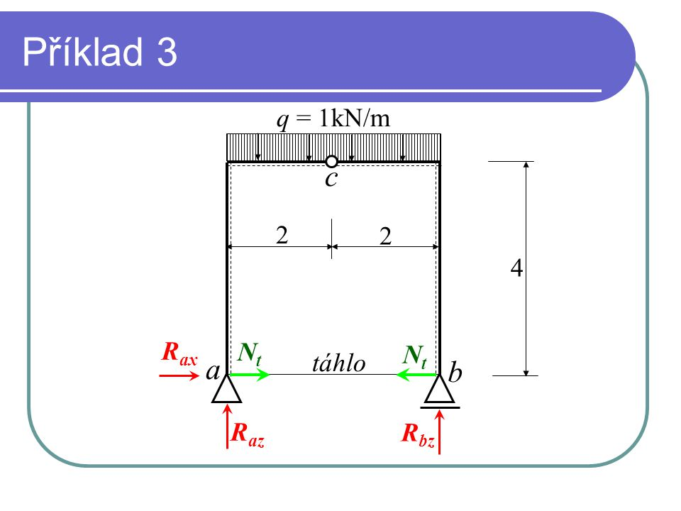 Příklad 3 a b c q = 1kN/m 4 2 2 táhlo R ax R az R bz NtNt NtNt