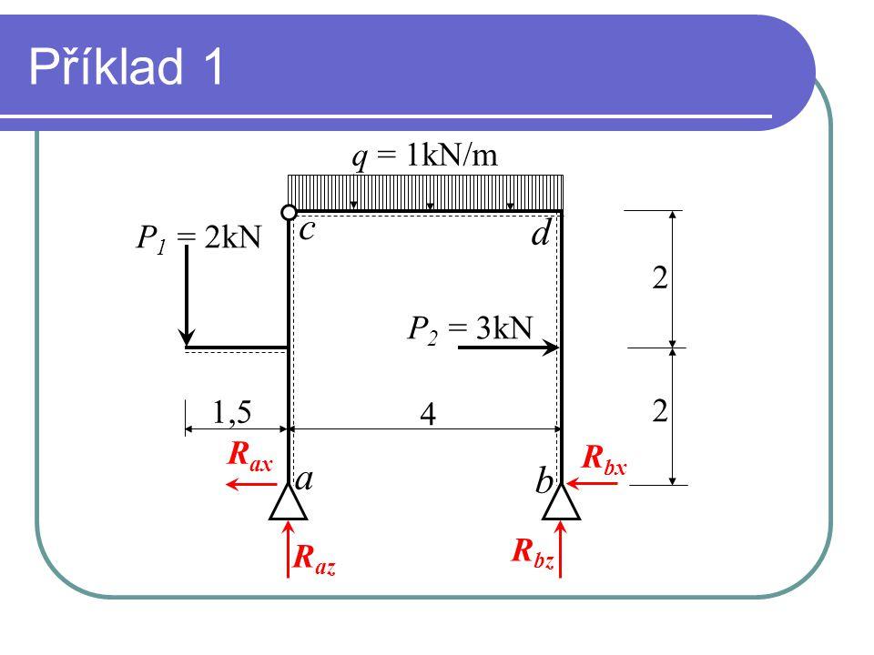 Příklad 1 a b c d q = 1kN/m P 1 = 2kN P 2 = 3kN 2 2 4 1,5 R ax R az R bz R bx