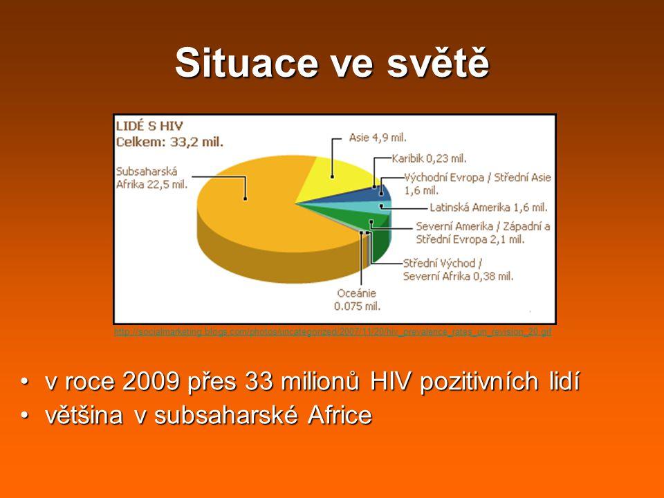 Situace ve světě v roce 2009 přes 33 milionů HIV pozitivních lidív roce 2009 přes 33 milionů HIV pozitivních lidí většina v subsaharské Africevětšina