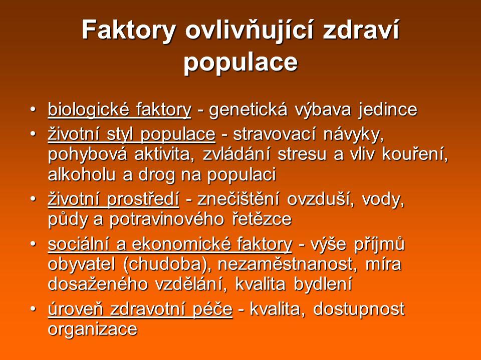 Faktory ovlivňující zdraví populace biologické faktory - genetická výbava jedincebiologické faktory - genetická výbava jedince životní styl populace -