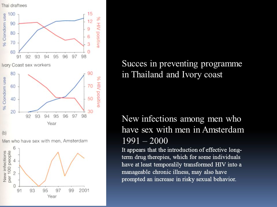 Succes in preventing programme in Thailand and Ivory coast New infections among men who have sex with men in Amsterdam 1991 – 2000 It appears that the introduction of effective long- term drug therepies, which for some individuals have at least temporalily transformed HIV into a manageable chronic illness, may also have prompted an increase in risky sexual behavior.