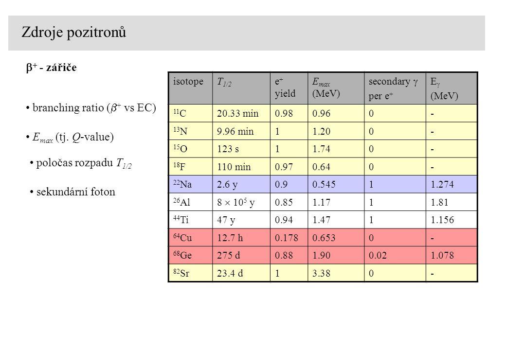 Zdroje pozitronů   - zářiče poločas rozpadu T 1/2 E max (tj. Q-value) branching ratio (  + vs EC) sekundární foton isotopeT 1/2 e + yield E max (Me