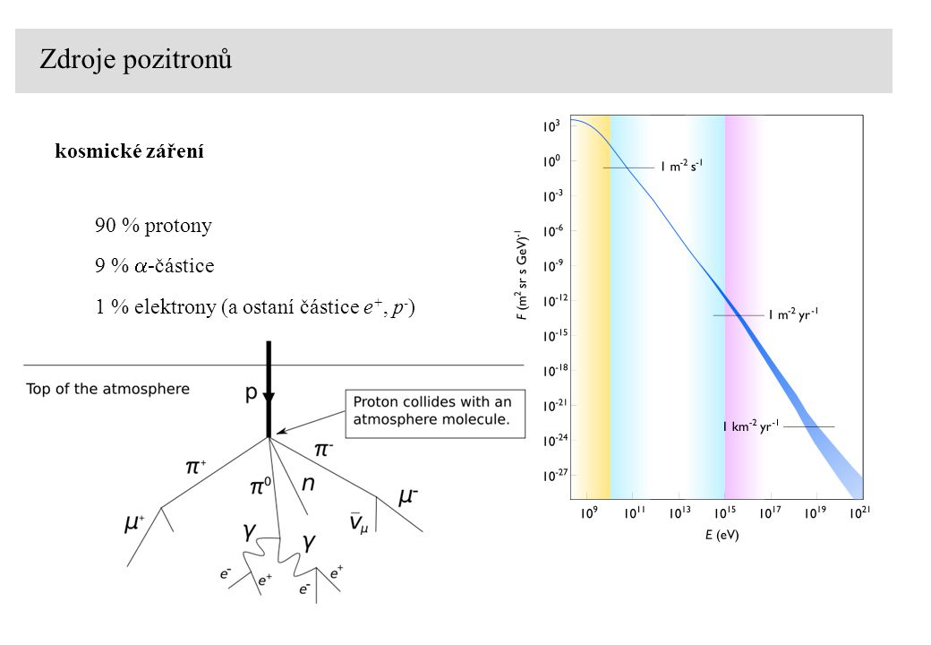 Zdroje pozitronů kosmické záření 90 % protony 9 %  -částice 1 % elektrony (a ostaní částice e +, p - )