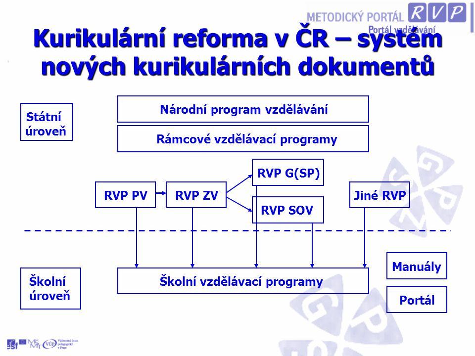 Rámcový vzdělávací program pro gymnaziální vzdělávání První pracovní verze RVP GV První pracovní verze RVP GV - srpen 2003 - srpen 2003 Připomínkové řízení Připomínkové řízení - září 2003 až prosinec 2003 - září 2003 až prosinec 2003 Pilotní verze RVP GV Pilotní verze RVP GV - červen 2004 - červen 2004 Ověřování tvorby ŠVP – Pilot G Ověřování tvorby ŠVP – Pilot G - září 2004 až červen 2006 - září 2004 až červen 2006 Upravená verze RVP G - 2006 Upravená verze RVP G - 2006 Ověřování ŠVP v praxi – Pilot G Ověřování ŠVP v praxi – Pilot G - září 2006 až červen 2008
