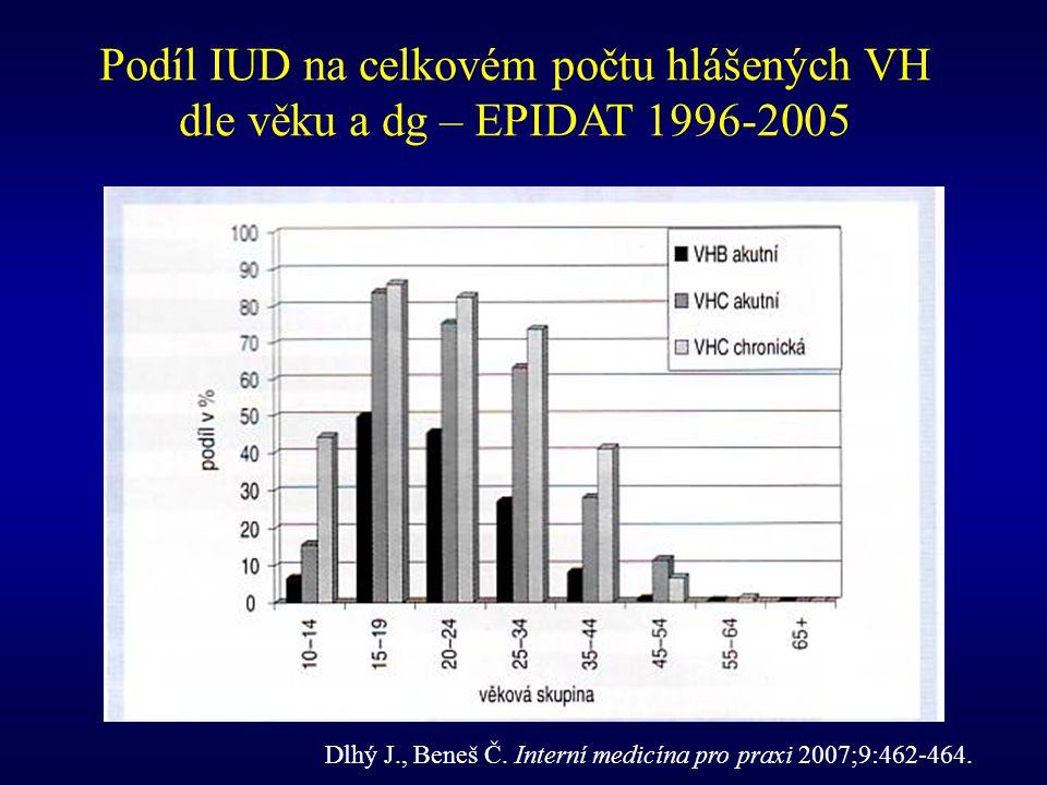 Dlhý J., Beneš Č. Interní medicína pro praxi 2007;9:462-464. Podíl IUD na celkovém počtu hlášených VH dle věku a dg – EPIDAT 1996-2005