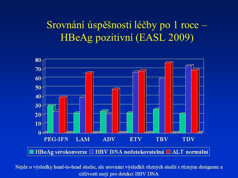 Srovnání úspěšnosti léčby po 1 roce – HBeAg pozitivní (EASL 2009) Nejde o výsledky head-to-head studie, ale srovnání výsledků různých studií s různým