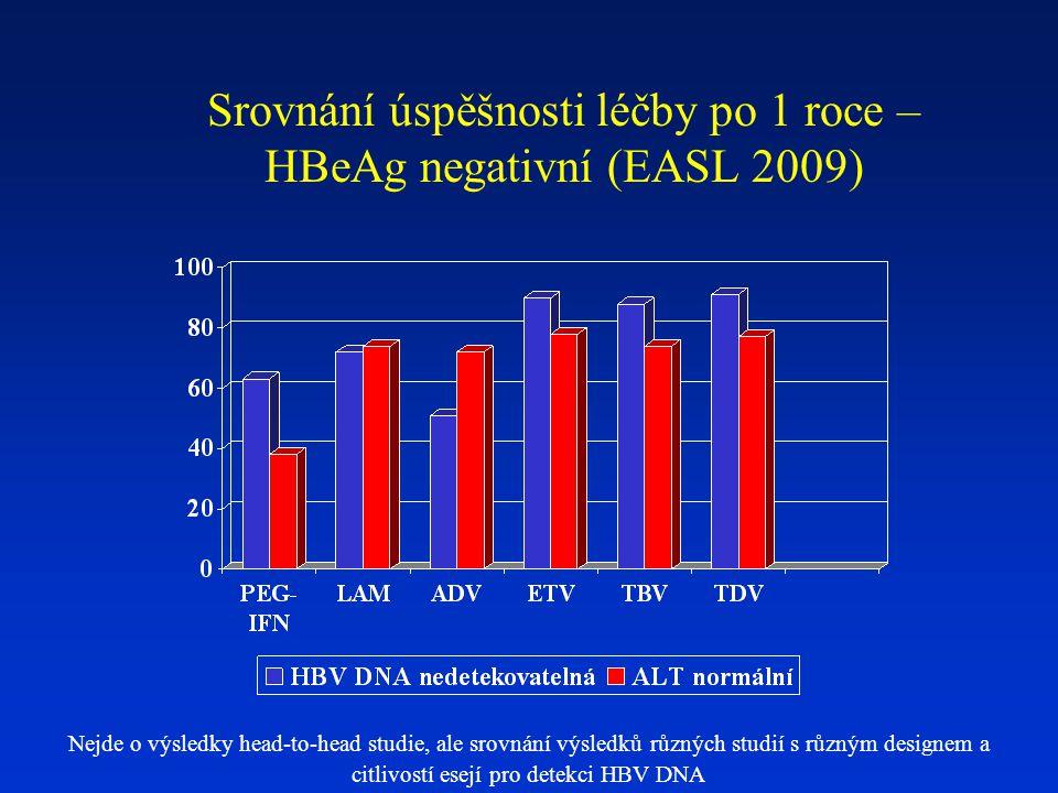 Srovnání úspěšnosti léčby po 1 roce – HBeAg negativní (EASL 2009) Nejde o výsledky head-to-head studie, ale srovnání výsledků různých studií s různým