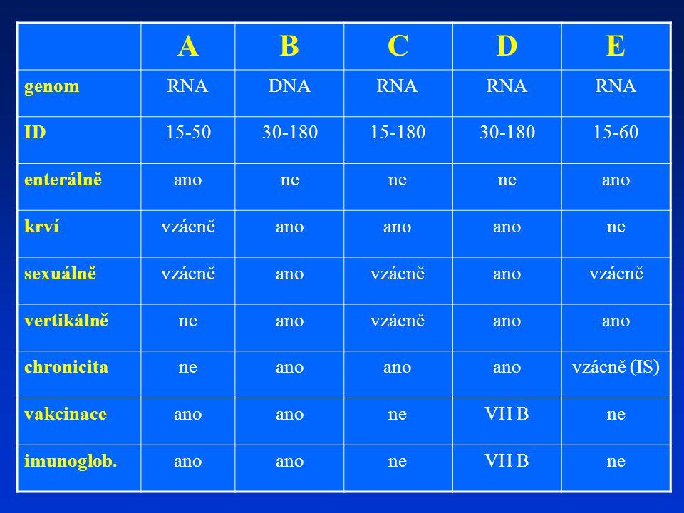 Virová hepatitida D satelitní RNA virus schopný replikace jen při současné infekci virem hepatitidy B (HBV) – asi 5% osob s VH B má i VH D 8 genotypů – I-III (převažuje I) endemicky v Jižní Americe, Středozemí, Rumunsku, jižní a střední Africe – migrace do Evropy v ČR se vyskytuje málo, zejména u cizinců je na ni potřeba myslet možnost koinfekce HBV a HDV (lehčí průběh) nebo superinfekce HDV na chronickou VH B (těžší průběh)