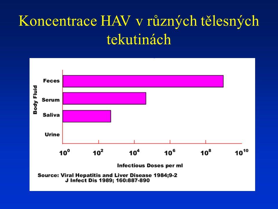 Průběh virové hepatitidy C Akutní hepatitida většinou asymptomatická - uniká pozornosti.