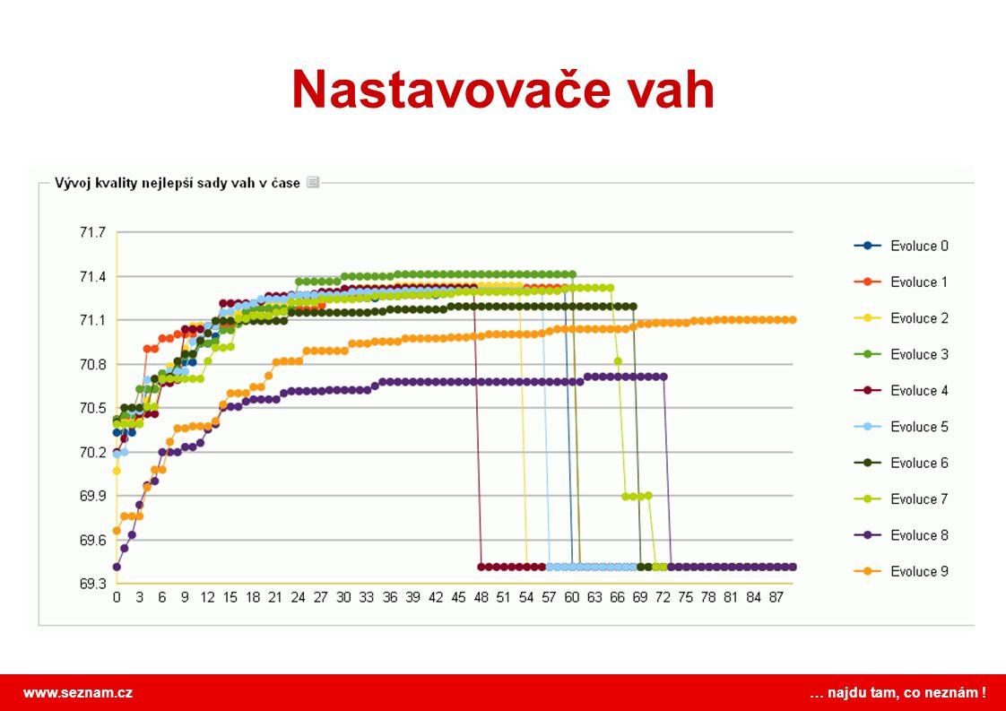 www.seznam.cz … najdu tam, co neznám ! Nastavovače vah