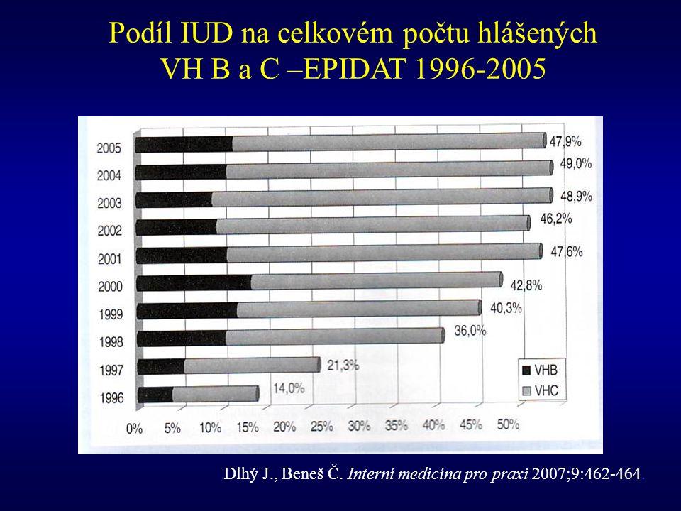 Dlhý J., Beneš Č. Interní medicína pro praxi 2007;9:462-464. Podíl IUD na celkovém počtu hlášených VH B a C –EPIDAT 1996-2005