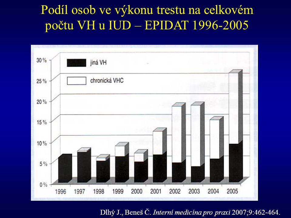 Dlhý J., Beneš Č. Interní medicína pro praxi 2007;9:462-464. Podíl osob ve výkonu trestu na celkovém počtu VH u IUD – EPIDAT 1996-2005