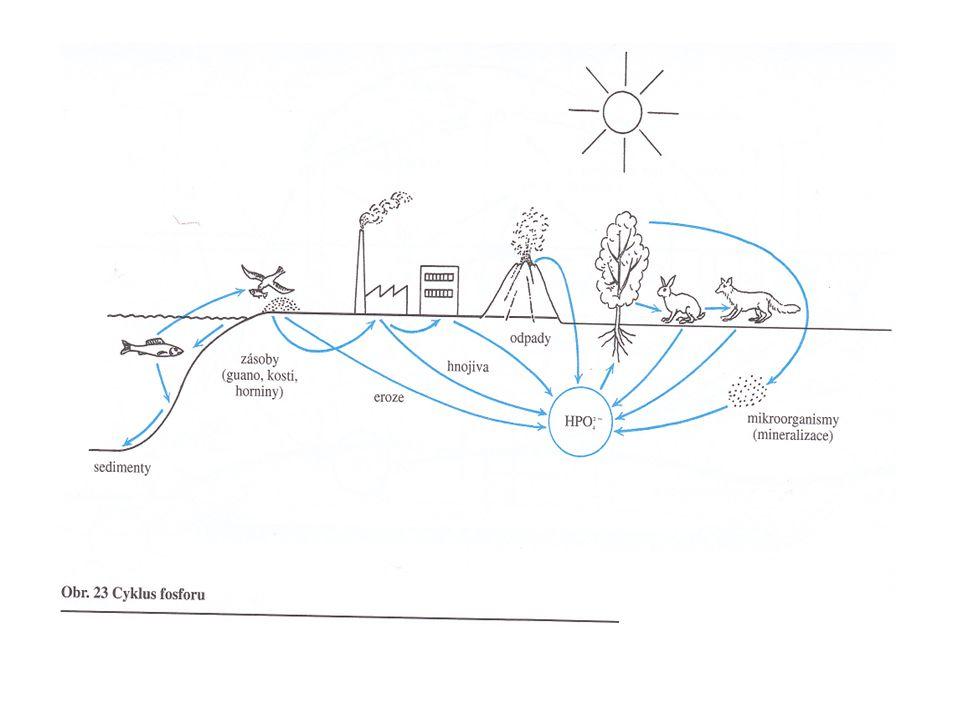 Použité zdroje http://etext.czu.cz/img/skripta/68/107_115-1.pdf ŠLÉGR JIŘÍ, KISLINGER FRANTIŠEK, LANÍKOVÁ JANA, Ekologie a ochrana životního prostředí pro gymnázia, ISBN 80 – 7168 – 828 – 2, Fortuna Praha 2002, 157 str.