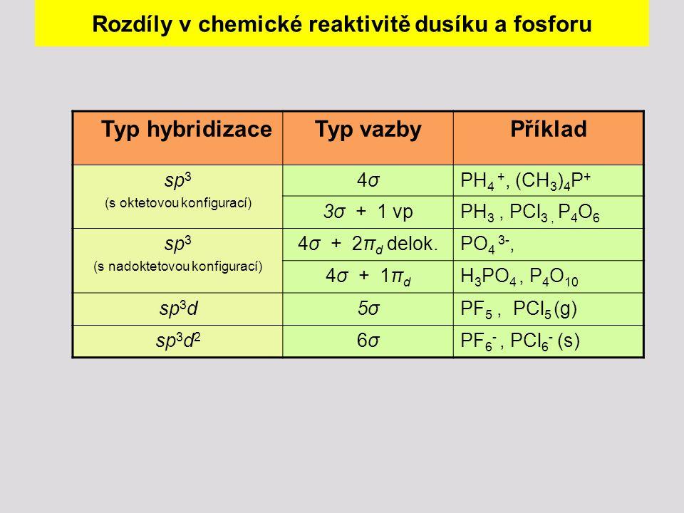 Rozdíly v chemické reaktivitě dusíku a fosforu Typ hybridizaceTyp vazbyPříklad sp 3 (s oktetovou konfigurací) 4σ4σPH 4 +, (CH 3 ) 4 P + 3σ + 1 vpPH 3,