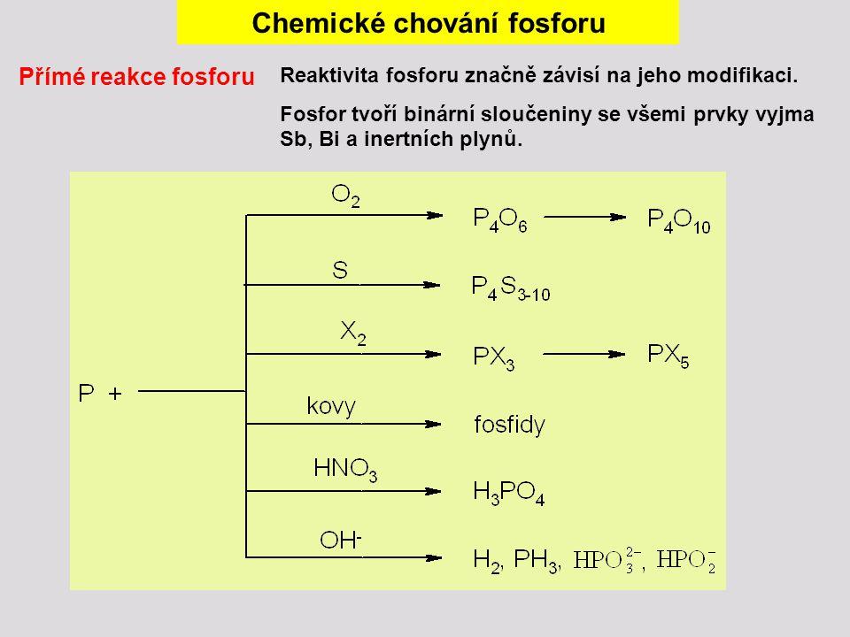 Chemické chování fosforu Přímé reakce fosforu Reaktivita fosforu značně závisí na jeho modifikaci. Fosfor tvoří binární sloučeniny se všemi prvky vyjm