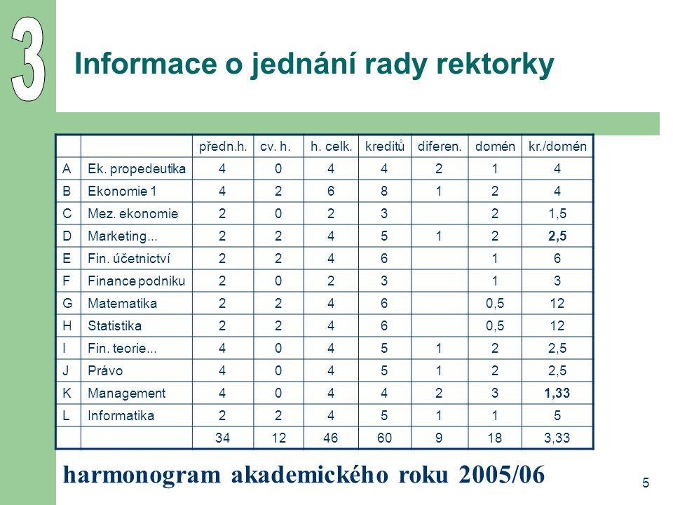 5 Informace o jednání rady rektorky předn.h.cv. h.h.
