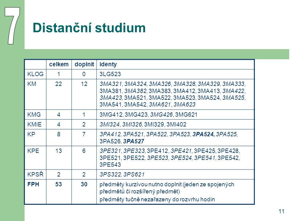 11 Distanční studium celkemdoplnitidenty KLOG103LG523 KM22123MA321, 3MA324, 3MA326, 3MA328, 3MA329, 3MA333, 3MA381, 3MA382, 3MA383, 3MA412, 3MA413, 3M