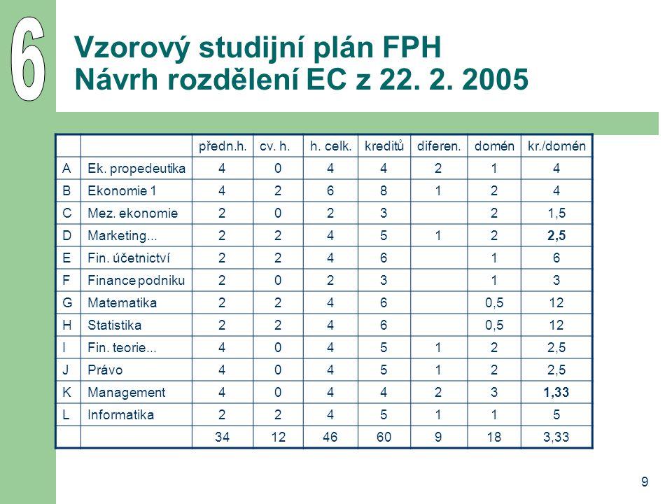 9 Vzorový studijní plán FPH Návrh rozdělení EC z 22. 2. 2005 předn.h.cv. h.h. celk.kreditůdiferen.doménkr./domén AEk. propedeutika4044214 BEkonomie 14