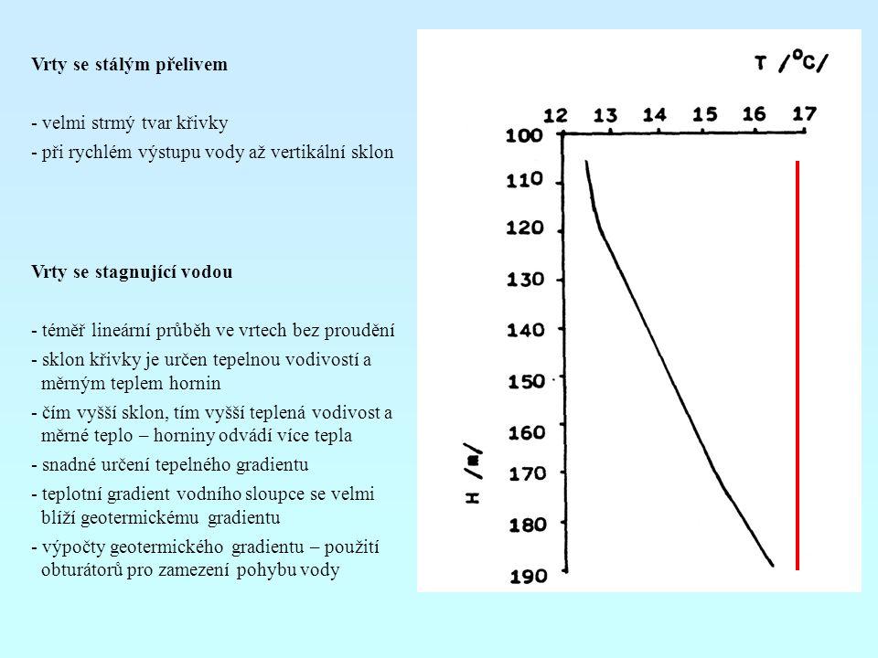 Vrty se stálým přelivem - velmi strmý tvar křivky - při rychlém výstupu vody až vertikální sklon Vrty se stagnující vodou - téměř lineární průběh ve v
