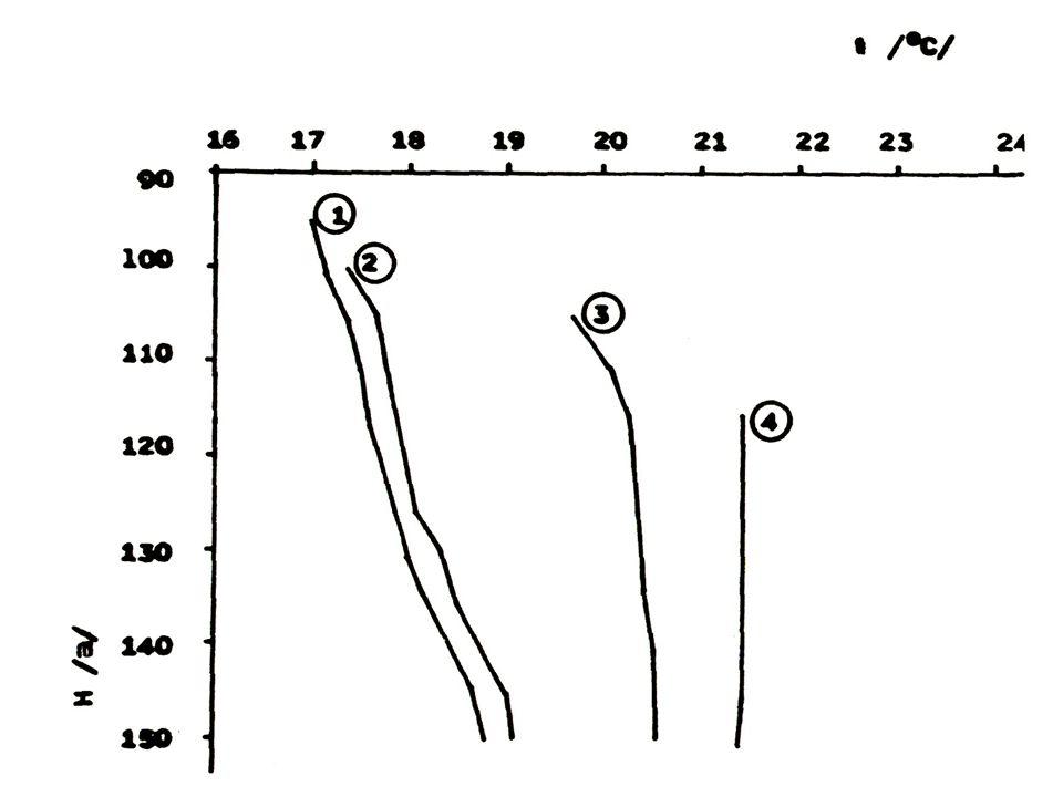 Vliv čerpacích zkoušek - stagnující vody – pouze posun křivek
