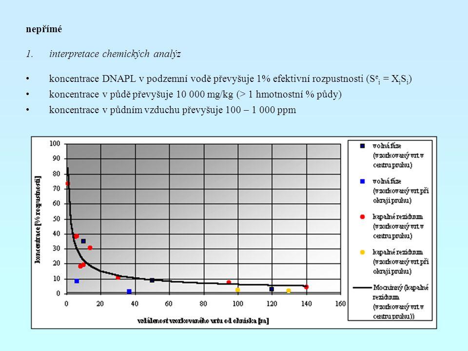 nepřímé 1.interpretace chemických analýz koncentrace DNAPL v podzemní vodě převyšuje 1% efektivní rozpustnosti (S e i = X i S i ) koncentrace v půdě p