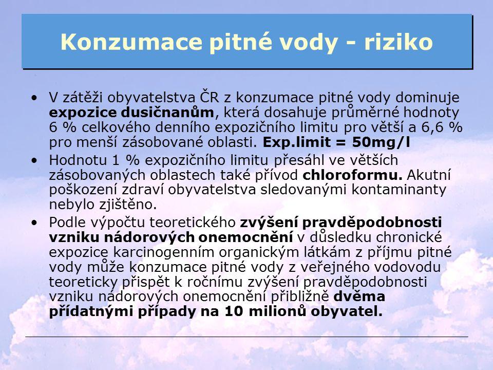 Konzumace pitné vody - riziko V zátěži obyvatelstva ČR z konzumace pitné vody dominuje expozice dusičnanům, která dosahuje průměrné hodnoty 6 % celkov