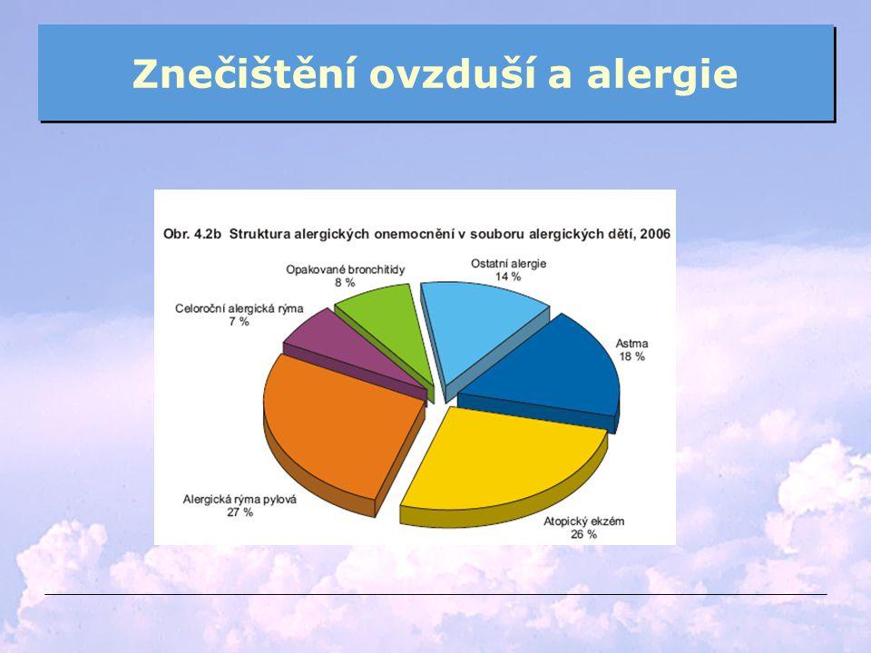 Znečištění ovzduší a alergie