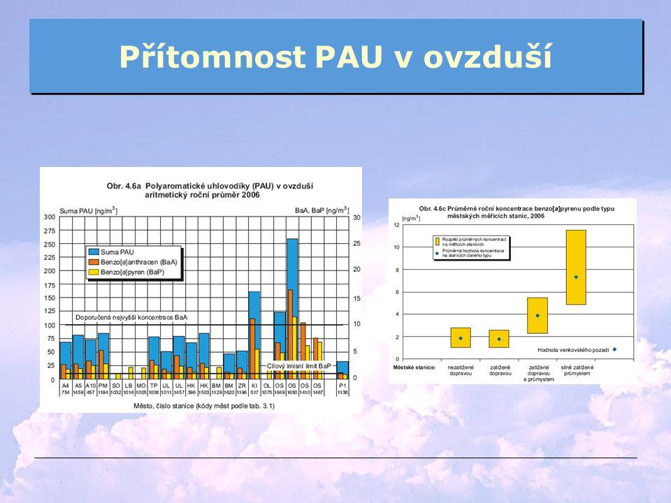 Přítomnost PAU v ovzduší