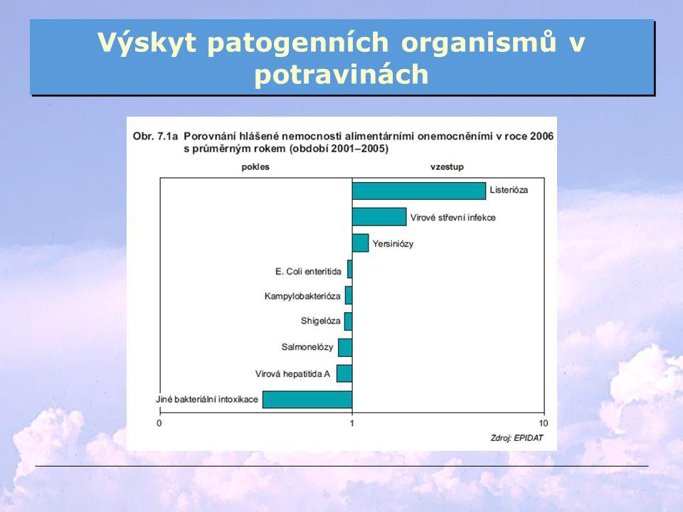 Výskyt patogenních organismů v potravinách