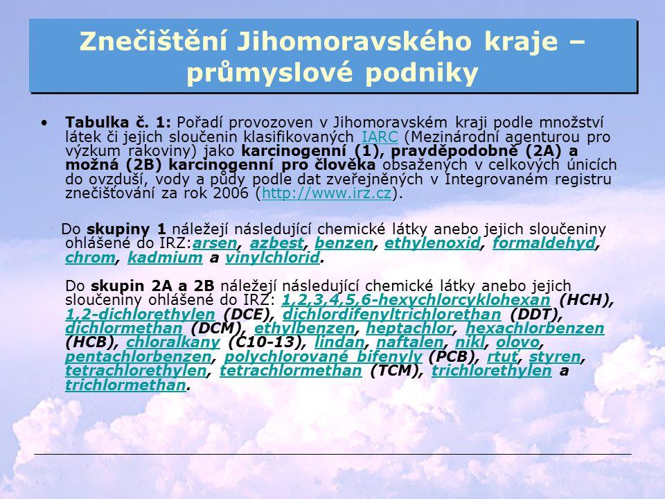 Znečištění Jihomoravského kraje – průmyslové podniky Tabulka č. 1: Pořadí provozoven v Jihomoravském kraji podle množství látek či jejich sloučenin kl