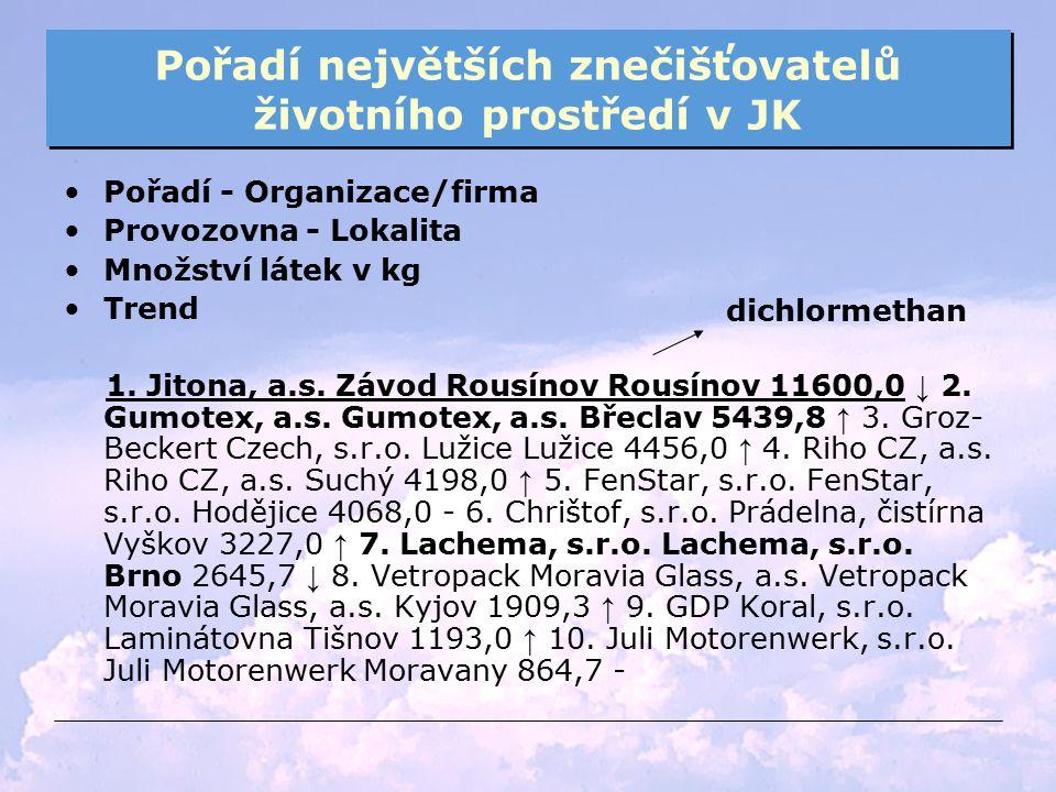 Pořadí největších znečišťovatelů životního prostředí v JK Pořadí - Organizace/firma Provozovna - Lokalita Množství látek v kg Trend 1. Jitona, a.s. Zá