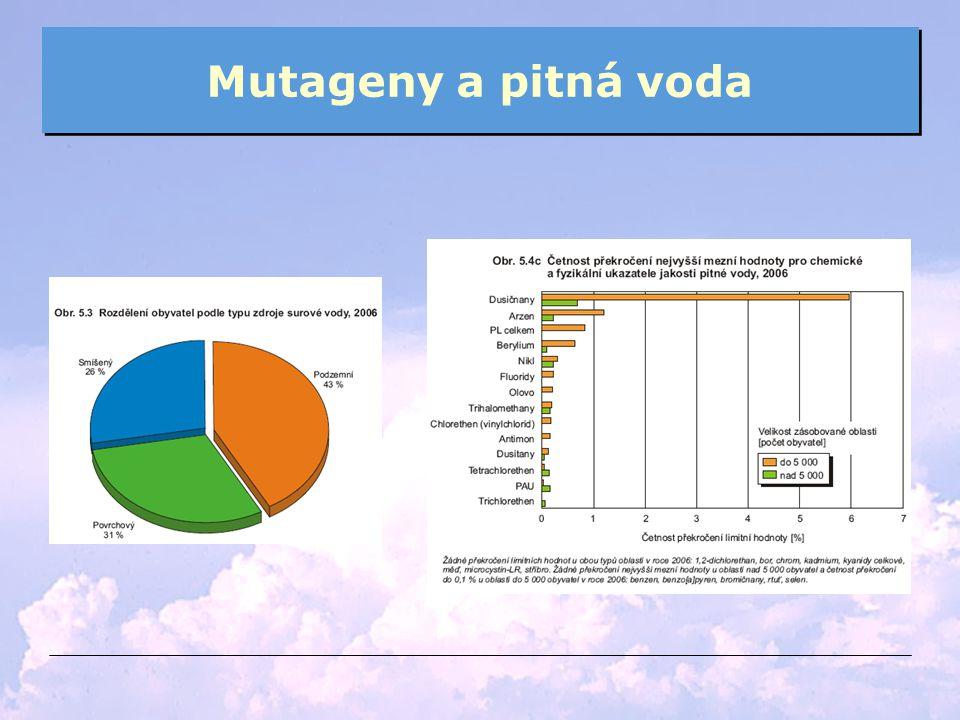 Mutageny a pitná voda