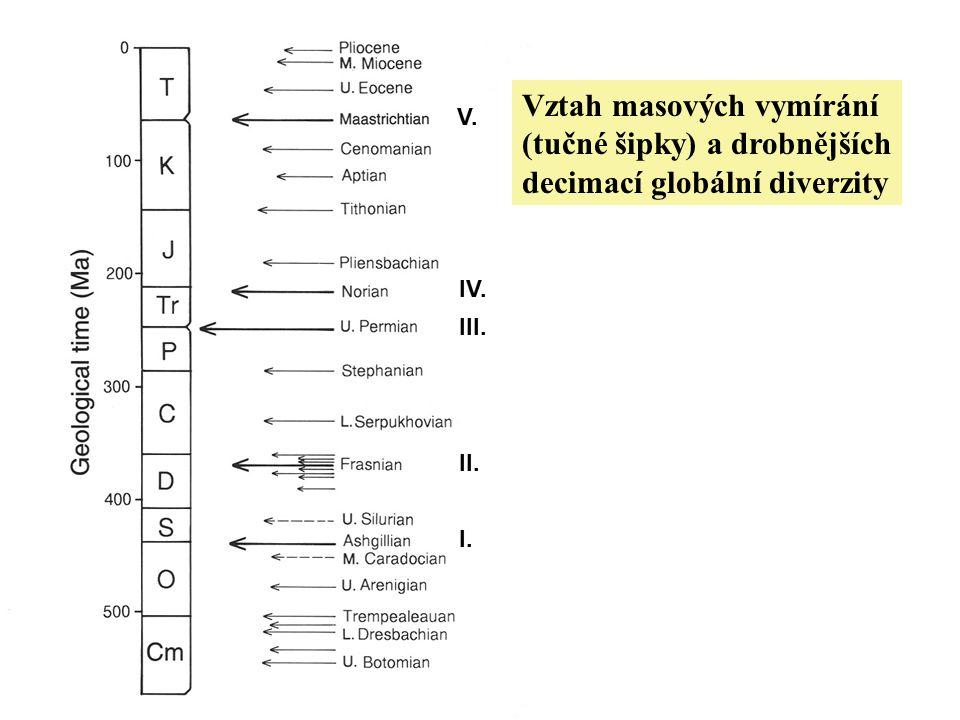 Vztah masových vymírání (tučné šipky) a drobnějších decimací globální diverzity I. II. III. IV. V.