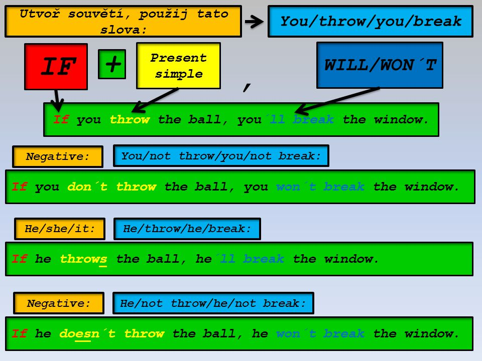 IF Present simple WILL/WON´T +, If you throw the ball, you´ll break the window. If you don´t throw the ball, you won´t break the window. If he throws