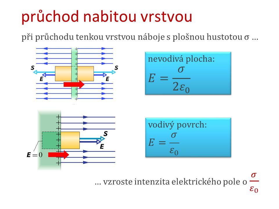 průchod nabitou vrstvou při průchodu tenkou vrstvou náboje s plošnou hustotou σ …
