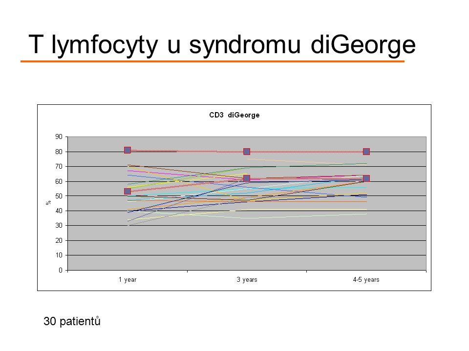 T lymfocyty u syndromu diGeorge 30 patientů