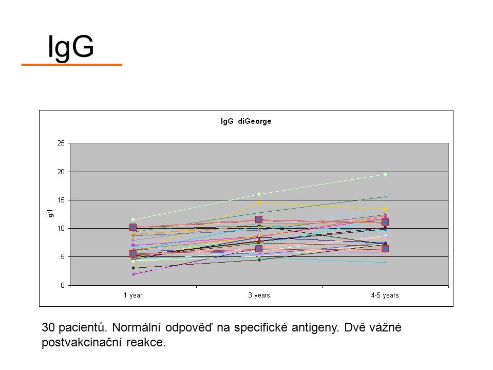 IgG 30 pacientů. Normální odpověď na specifické antigeny. Dvě vážné postvakcinační reakce.