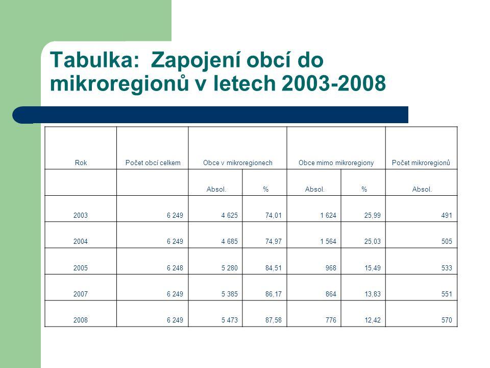 Tabulka: Zapojení obcí do mikroregionů v letech 2003-2008 Rok Počet obcí celkemObce v mikroregionechObce mimo mikroregionyPočet mikroregionů Absol. %