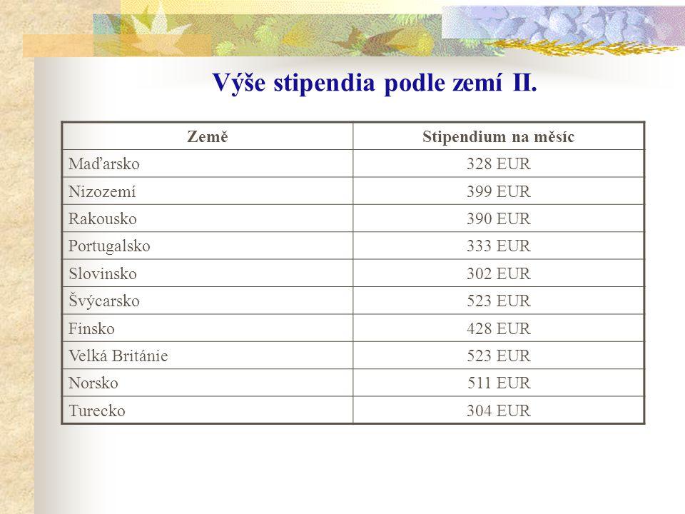 Výše stipendia podle zemí II. ZeměStipendium na měsíc Maďarsko328 EUR Nizozemí399 EUR Rakousko390 EUR Portugalsko333 EUR Slovinsko302 EUR Švýcarsko523
