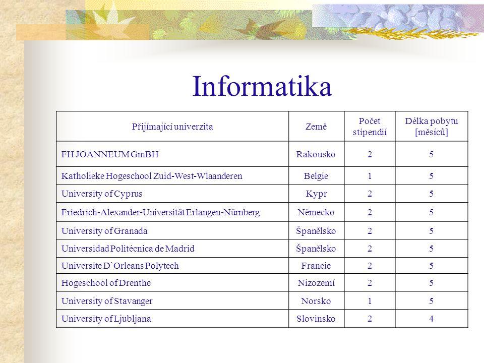 Informatika Přijímající univerzitaZemě Počet stipendií Délka pobytu [měsíců] FH JOANNEUM GmBHRakousko25 Katholieke Hogeschool Zuid-West-WlaanderenBelg