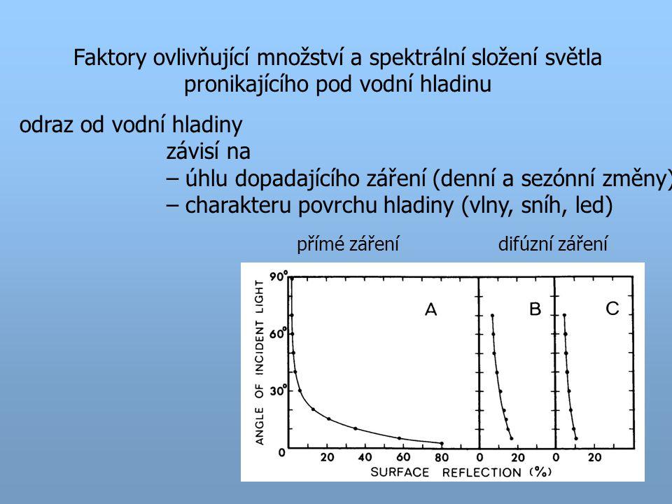 Faktory ovlivňující množství a spektrální složení světla pronikajícího pod vodní hladinu odraz od vodní hladiny závisí na – úhlu dopadajícího záření (denní a sezónní změny) – charakteru povrchu hladiny (vlny, sníh, led) přímé zářenídifúzní záření
